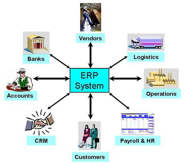 Hệ thống quản trị doanh nghiệp (ERP)