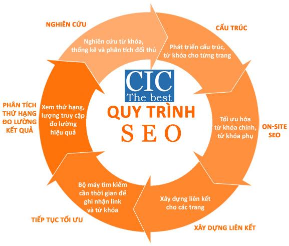 Quy trình triển khai dịch vụ SEO