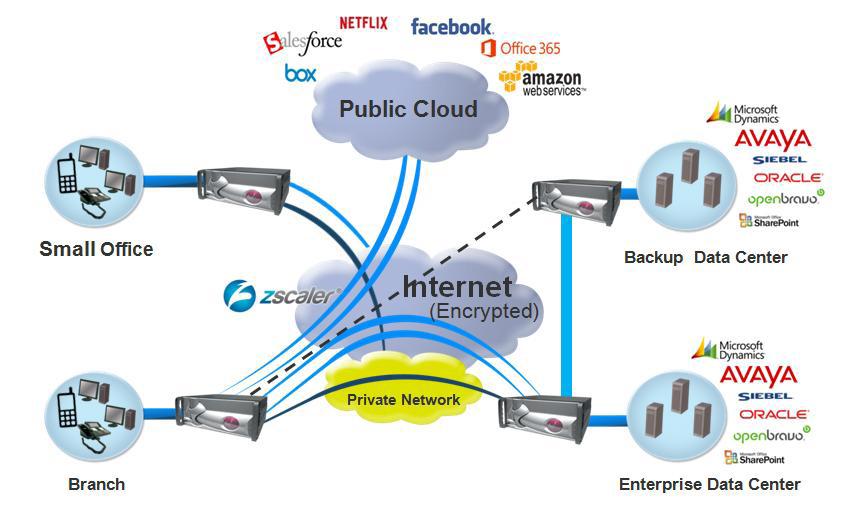Giải pháp SD-WAN tối ưu hiệu suất mạng WAN