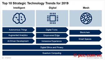Top 10 xu hướng công nghệ chiến lược cho năm 2019
