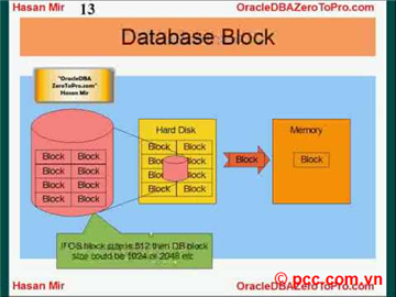 ORACLE BLOCK, ROW MIGRATION, ROW CHAINING